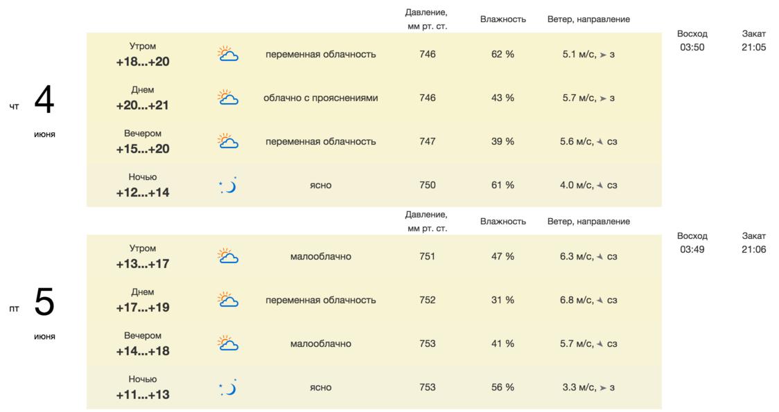 Гисметео погода в еланцах